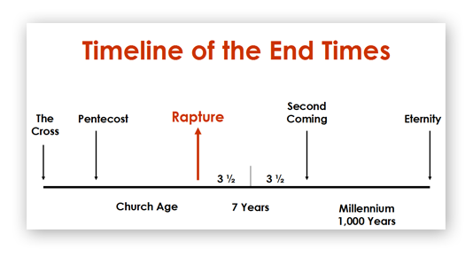 Pics Photos - The End Times In Chronological Order A Complete Overview ...